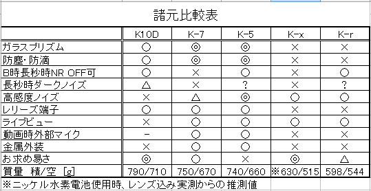 Dc_comp1