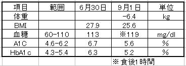 Dm_data