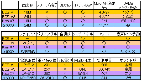 Apsc_hikaku